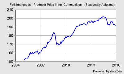 (Seasonally Adjusted) - Finished goods - Producer Price Index-Commodities - DataZoa Data Charts