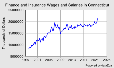 Finance and Insurance Wages and Salaries in Connecticut - DataZoa Data Charts