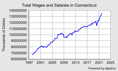 Total Wages and Salaries in Connecticut - DataZoa Data Charts