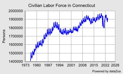 Civilian Labor Force in Connecticut - DataZoa Data Charts