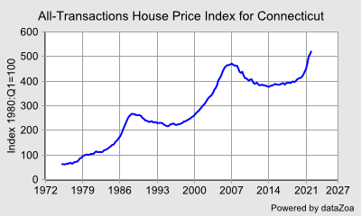 House Price Index for Connecticut - DataZoa Data Charts