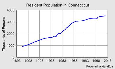 Resident Population in Connecticut - DataZoa Data Charts