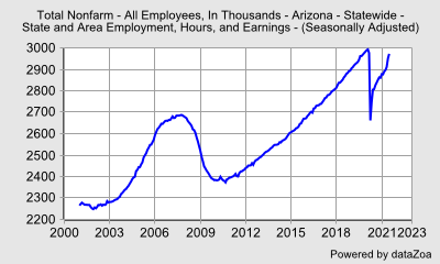 Total Nonfarm Employment (000s), Arizona (seasonally adjusted) - DataZoa Data Charts