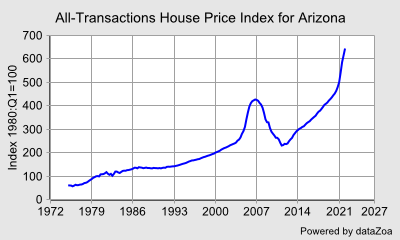 All-Transactions House Price Index for Arizona - DataZoa Data Charts