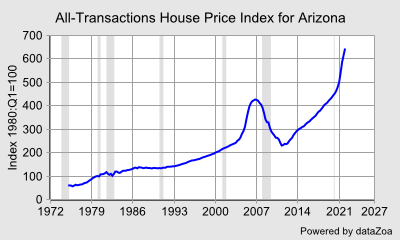 House Price Index for Arizona, FHFA - DataZoa Data Charts