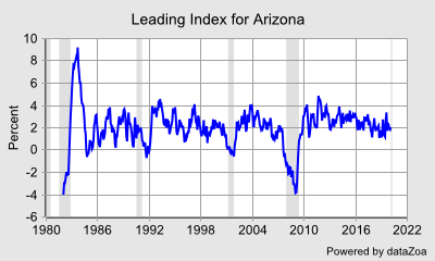 Leading Index for Arizona - DataZoa Data Charts