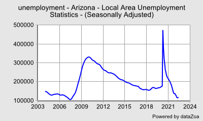 unemployment - Arizona - Local Area Unemployment Statistics - (Seasonally Adjusted) - DataZoa Data Charts