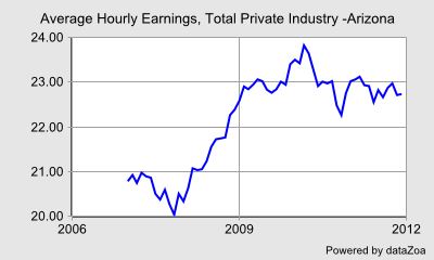 Average Hourly Earnings, Total Private Industry -Arizona - DataZoa Data Charts