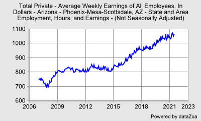 Total Private - Average Weekly Earnings $,  Phoenix-Mesa-Glendale MSA, Arizona - DataZoa Data Charts