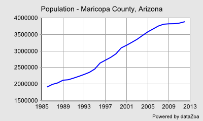 Population - Maricopa County, Arizona - DataZoa Data Charts