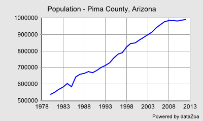 Population - Pima County, Arizona - DataZoa Data Charts