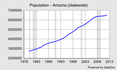 Population - Arizona (statewide) - DataZoa Data Charts