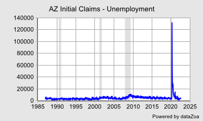AZ Initial Claims - Unemployment - DataZoa Data Charts
