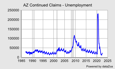 AZ Continued Claims - Unemployment - DataZoa Data Charts