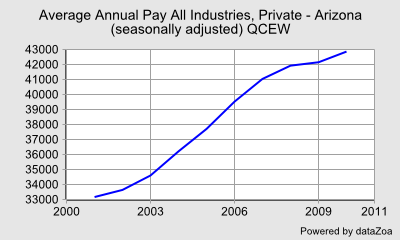 Average Annual Pay All Industries, Private - Arizona (seasonally adjusted) QCEW - DataZoa Data Charts
