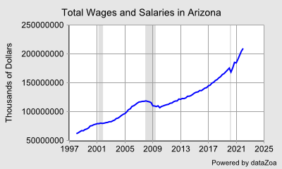 Total Wages and Salaries in Arizona - DataZoa Data Charts