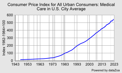 U.S. Consumer Price Index,All Urban Consumers: Medical Care - DataZoa Data Charts