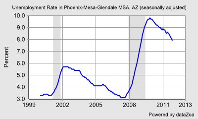 Unemployment Rate in Phoenix-Mesa-Glendale MSA, AZ (seasonally adjusted) - DataZoa Data Charts