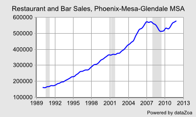 Restaurant and Bar Sales, Phoenix-Mesa-Glendale MSA - DataZoa Data Charts