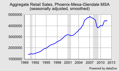 Aggregate Retail Sales, Phoenix-Mesa-Glendale MSA (seasonally adjusted, smoothed) - DataZoa Data Charts