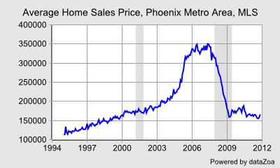 Average Home Sales Price, Phoenix Metro Area, MLS - DataZoa Data Charts