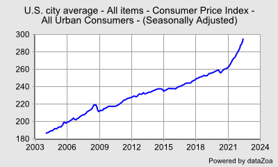 Consumer Price Index - All Urban Consumers -  (Seasonally Adjusted) - U.S. city average - All items - Consumer Price Index - All Urban Consumers - DataZoa Data Charts