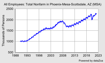 Employees on Nonfarm Payrolls in Phoenix-Mesa-Scottsdale, AZ (MSA) - DataZoa Data Charts