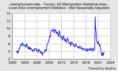 unemployment rate -  (Not Seasonally Adjusted) - Tucson, AZ Metropolitan Statistical Area - Local Area Unemployment Statistics - DataZoa Data Charts