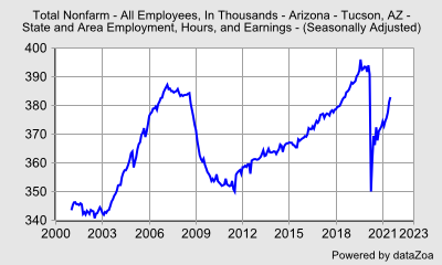 State and Area Employment, Hours, and Earnings - Total Nonfarm - All Employees, In Thousands (Seasonally Adjusted) - Arizona - Tucson, AZ - State and Area Employment, Hours, and Earnings - DataZoa Data Charts