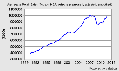 Aggregate Retail Sales, Tucson MSA, Arizona (seasonally adjusted, smoothed) - DataZoa Data Charts