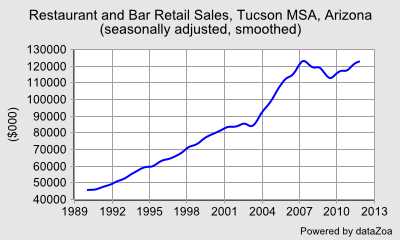 Restaurant and Bar Retail Sales, Tucson MSA, Arizona (seasonally adjusted, smoothed) - DataZoa Data Charts
