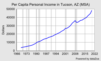 Per Capita Personal Income in Tucson, AZ (MSA) - DataZoa Data Charts