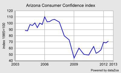 Arizona Consumer Confidence index - DataZoa Data Charts